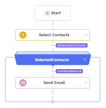 automation-send-birthday-mail-flow