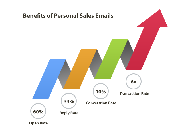 Benefits of writing personal emails